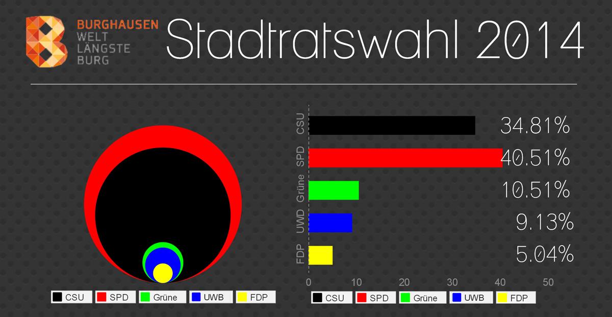 Stadtrat2014_Wahl_1