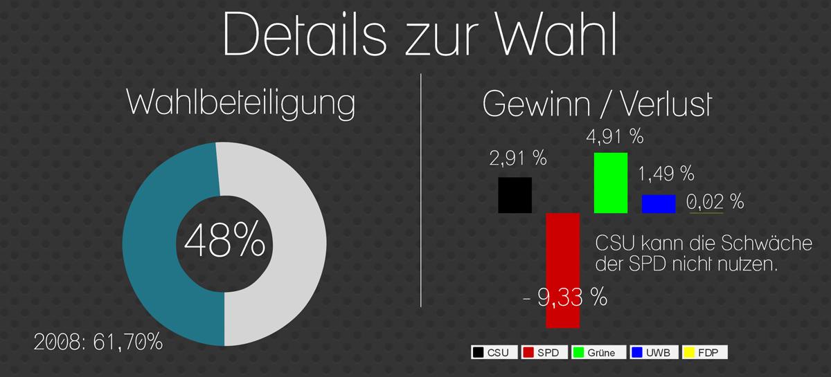 Stadtrat2014_Wahl_2