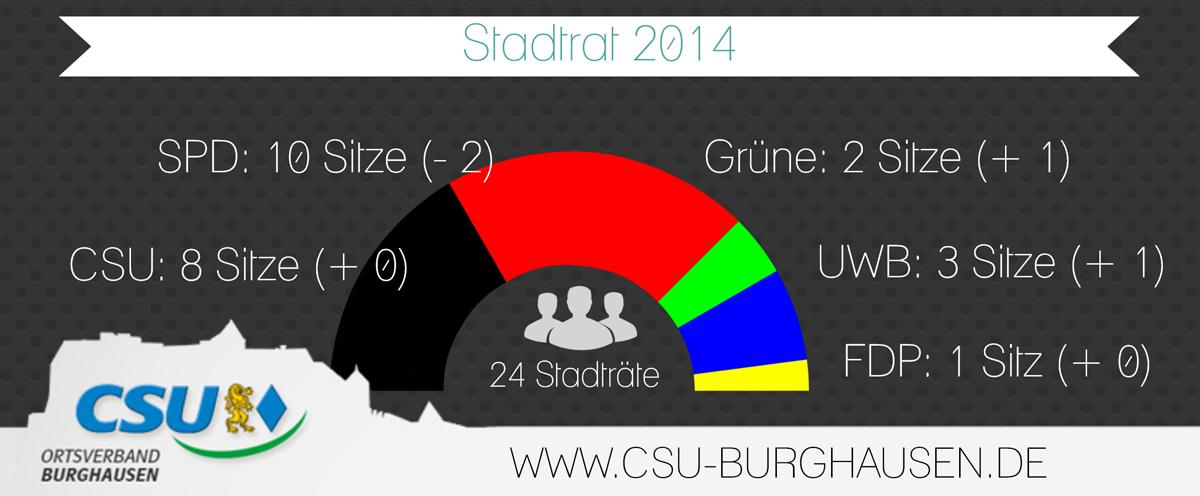 Stadtrat2014_Wahl_3